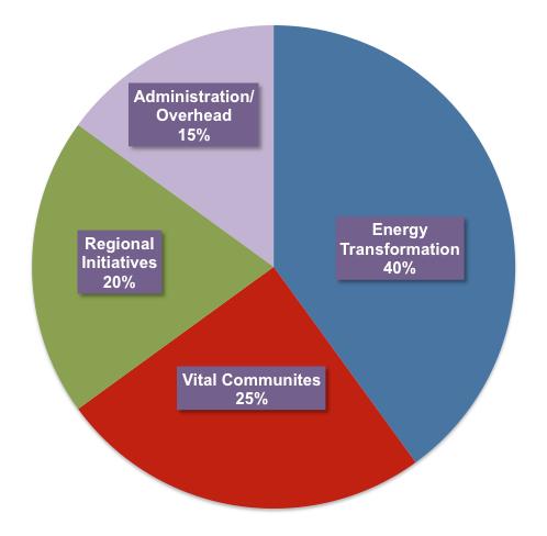 SHV Budget Pie Chart