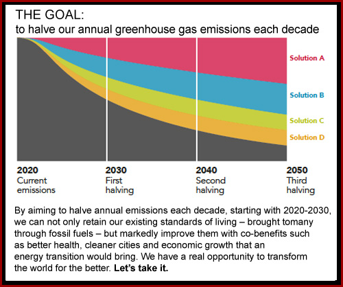 Halving greenhouse gas emissions