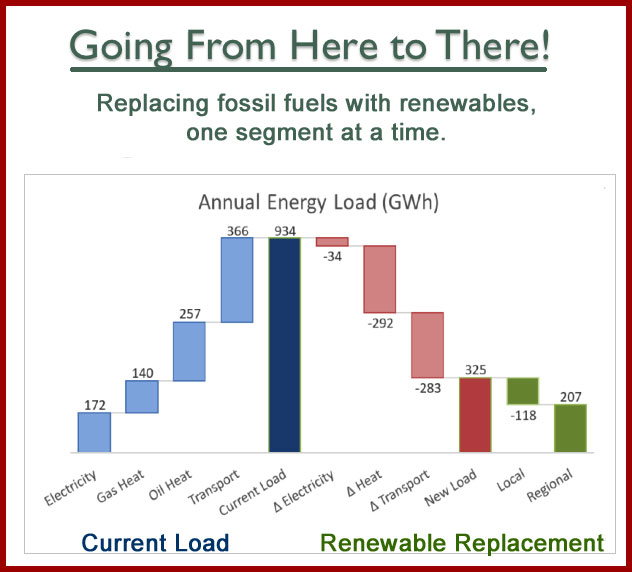 Replacing fossil fuels with renewables, one segment at a time.