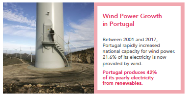 Wind Power Portugal
